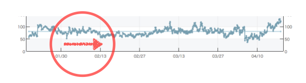 ランキングのグラフ