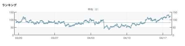 1ヶ月間のランキングのグラフ