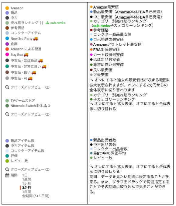 有料版Keepa各項目の説明表